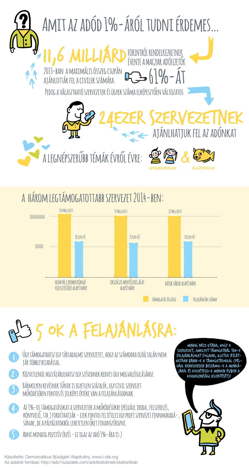 egyszazalek-infograph.001